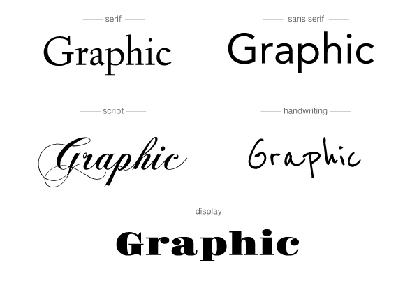 What does typography say about your brand turnaround design for Different types of design styles